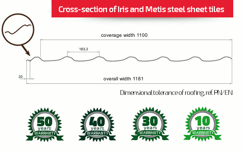 Cross-section of Iris and Metis steel sheet tiles